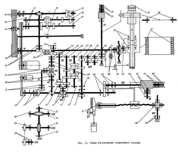 Схема расположения подшипников качения зубодолбежного станка полуавтомата 5140