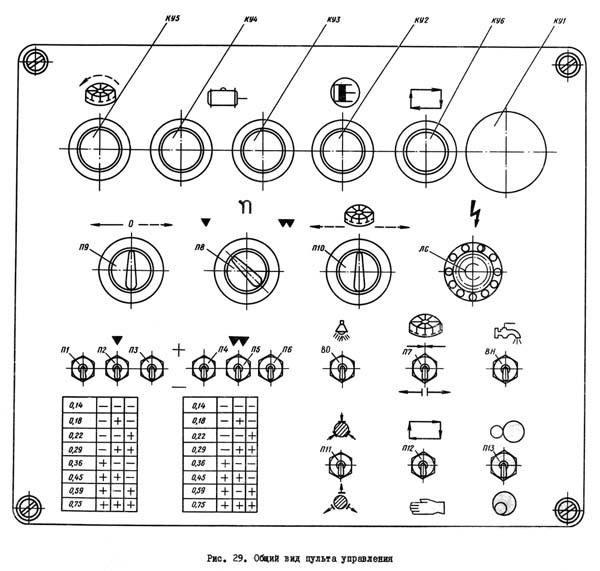 Пульт управления зубодолбежного полуавтомата 5140