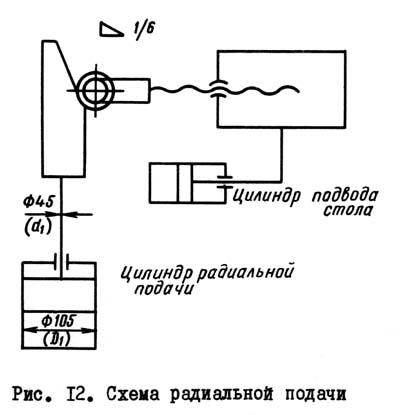 5140 Схема радиальной подпчи зубодолбежного станка