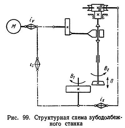 Схема структурная зубодолбежного полуавтомата 5140