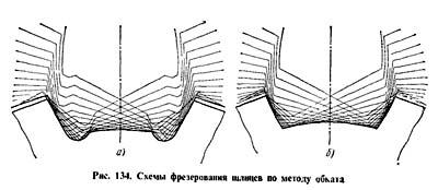 Схемы фрезерования шлицев по методу обката