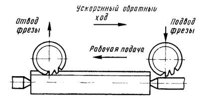 Автоматический цикл шлицефрезерного станка 5350А