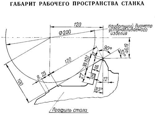 5822М Габарит рабочего пространства резьбошлифовального станка