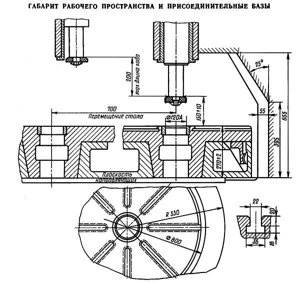 5М150 Габариты рабочего пространства зубодолбежного полуавтомата