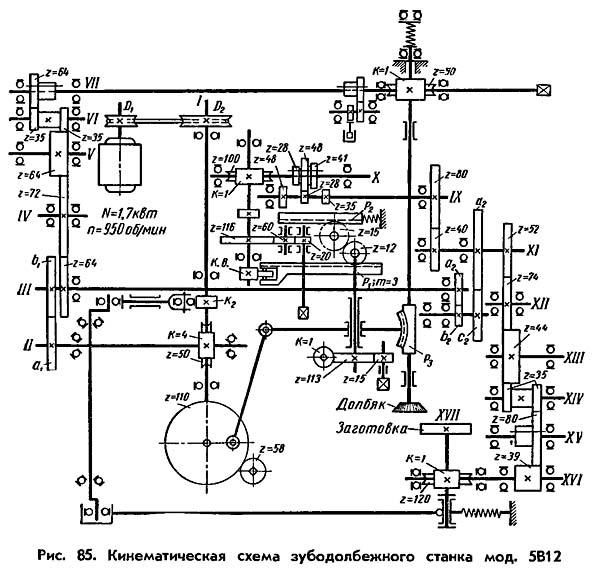 Схема кинематическая зубодолбежного полуавтомата 5В12