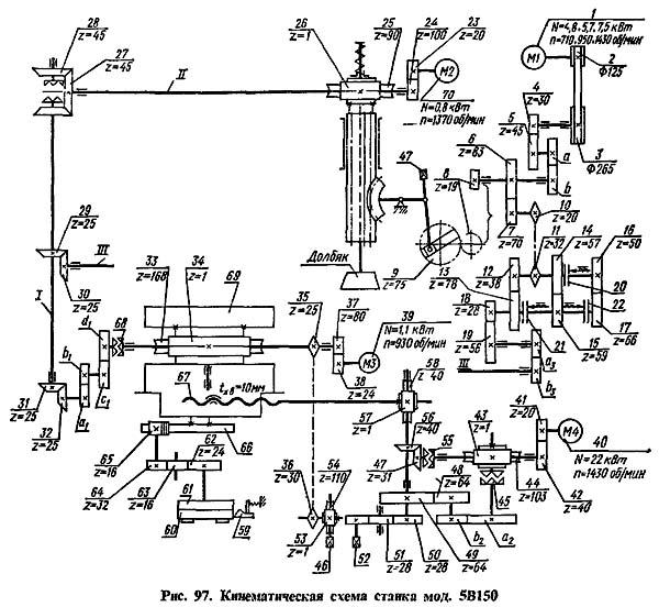 Схема кинематическая зубодолбежного полуавтомата 5В150