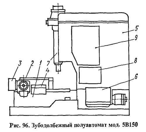 5В150 Расположение составных частей зубодолбежного полуавтомата 5В150
