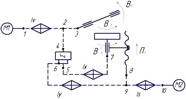Кинематическая структура зубофрезерного станка 5В312