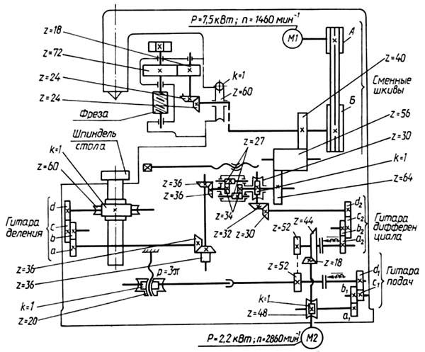 Схема кинематическая зубофрезерного станка 5В312