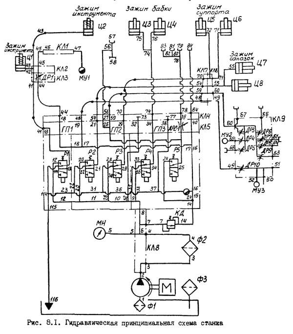 Схема гидравлическая фрезерного станка 67К25ПФ2