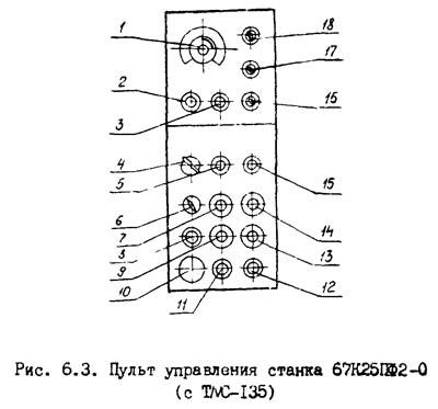 Схема органов управления фрезерным станком 67К25ПФ2