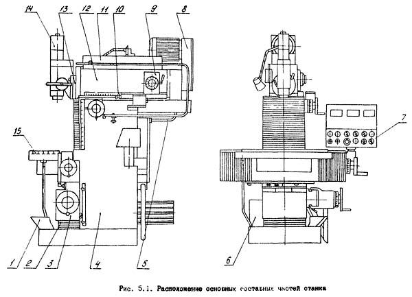 Расположение составных частей консольно фрезерного станка 67К25ПФ2
