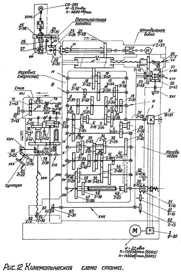 Схема кинематическая фрезерного станка 6М76П