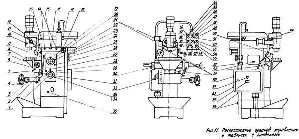 Расположение органов управления фрезерным станком 6М76ПР, 6М76ПФ1, 6М76ПФ2