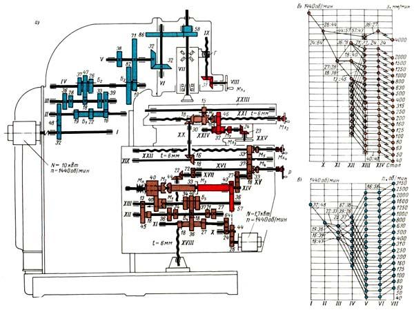 6Н12 Схема кинематическая консольно-фрезерного станка