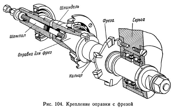 6Н82Г Крепление оправки с фрезой на шпинделе фрезерного станка