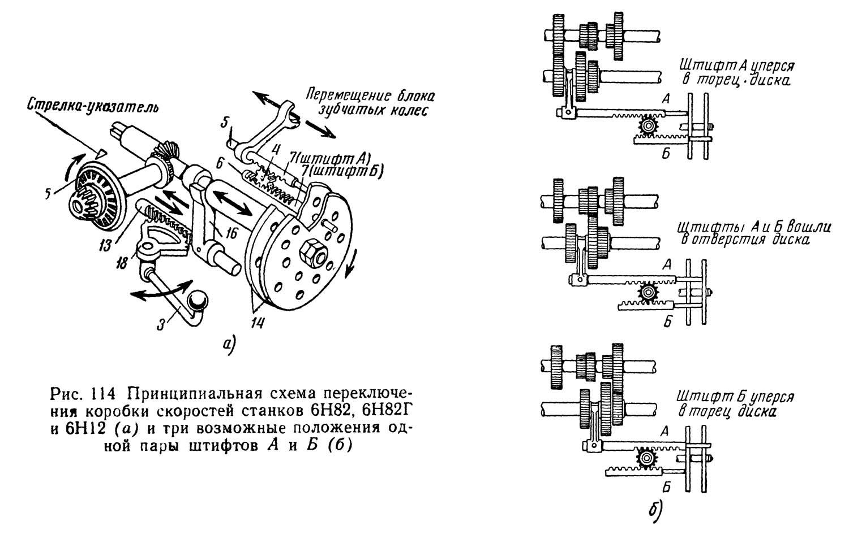 кинематическая схема вертикально фрезерного станка 6б12
