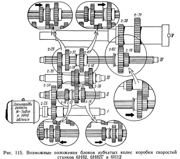 6Н82Г Возможные положения блоков зубчатых колес коробки скоростей консольно-фрезерного станка