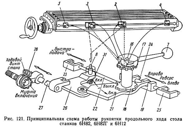 6Н82Г Схема работы рукоятки продольного хода стола горизонтально-фрезерного станка