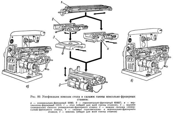 Рис. 89. Унификация консоли стола и салазок гаммы консольно-фрезерных станков: