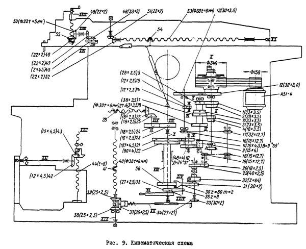 7Б35 Схема кинематическая