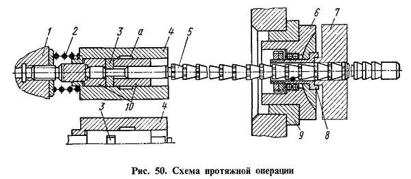 Схема протяжной операции 7Б56