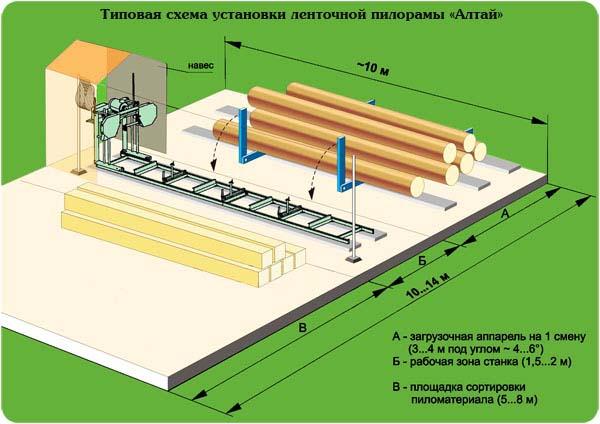Вариант типового размещения станка Алтай-700