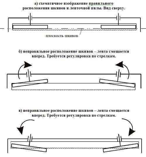 Схема регулировки положения ленты на шкиве ленточнопильного станка Алтай-700