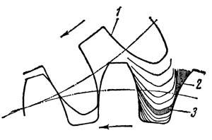 Обкатка профиля зубьев колеса профилями зубьев долбяка