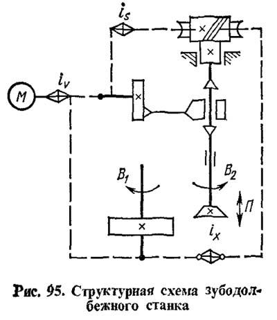 Кинематическая структура зубодолбежного станка 5В150