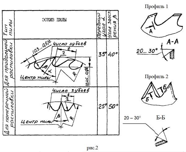 Заточка строгальных ножей и пильных дисков станка Фермер-2