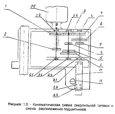 ГС2116К Схема кинематическая сверлильного станка