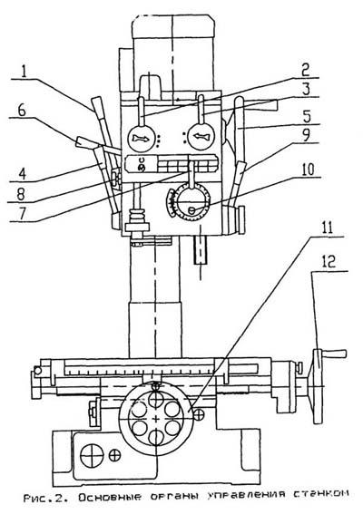 ГС-520 Расположение органов управления сверлильно-фрезерного станка