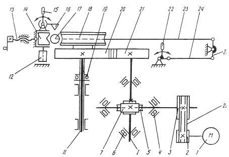 ИВ3428 Кинематическая схема трубогиба ИВ3428