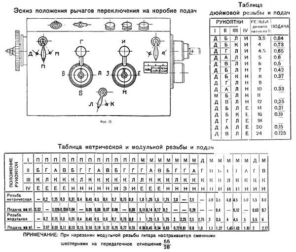 Токарный Станок Иж 1И611П Инструкция