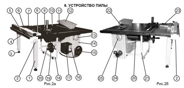Состав круглопильного станка Корвет-10