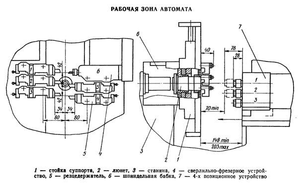 ЛА155Ф30-02 Габаритные размеры рабочего пространства токарного станка продольного точения с ЧПУ