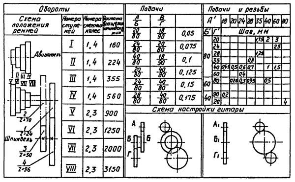 Таблица настройки цепи главного движения и привода подач токарно-винторезного станка МК-3002