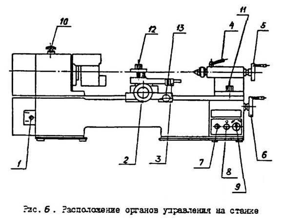 МК-3002 Расположение органов управления токарно-винторезным станком
