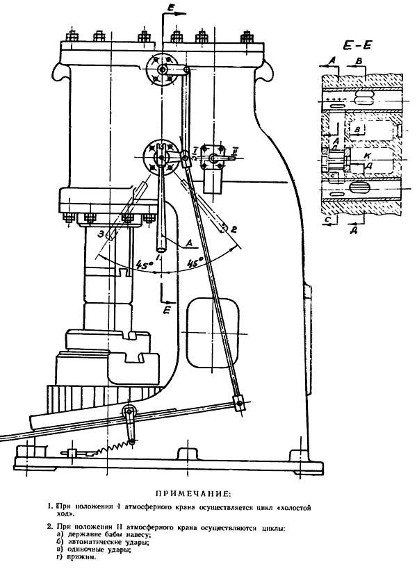 МВ-412 Управление молотом МВ-412