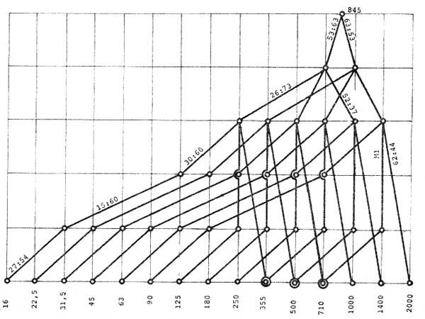 Схема кинематическая токарно-винторезного станка С11МТ
