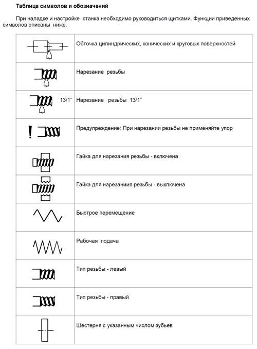 Таблица символов и обозначений токарно-винторезного станка SN-50