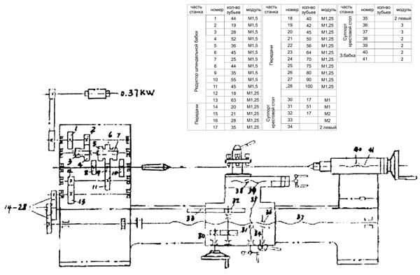 SPA-500 Кинематическая схема токарного станка