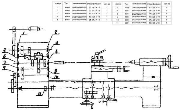 SPA-500 Схема расположения подшипников качения токарного станка