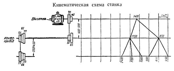 Т-65 Схема кинематическая токарного станка