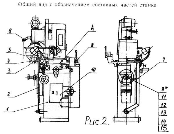 Расположение составных частей заточного станка ТчПА