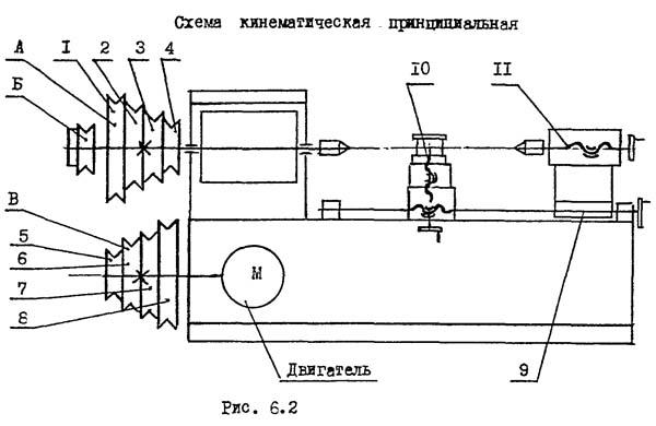 Схема кинематическая токарно-винторезного станка ТНП-111