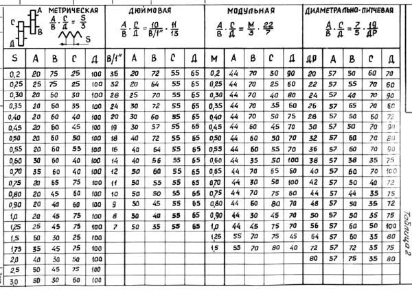 ТС-1 Таблица резьб и подач токарного станка ТС-1