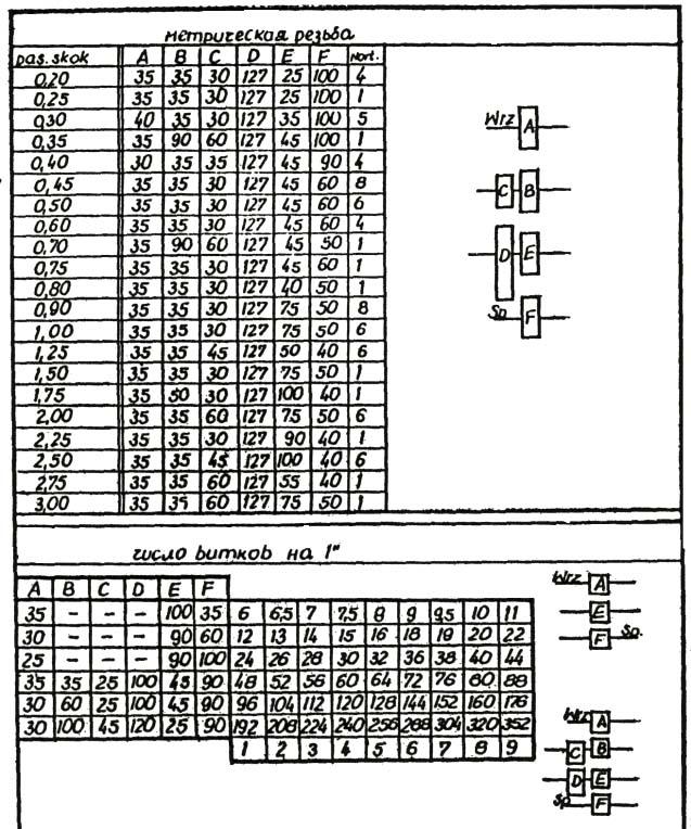 TSA-16 Таблица токарно-винторезного станка