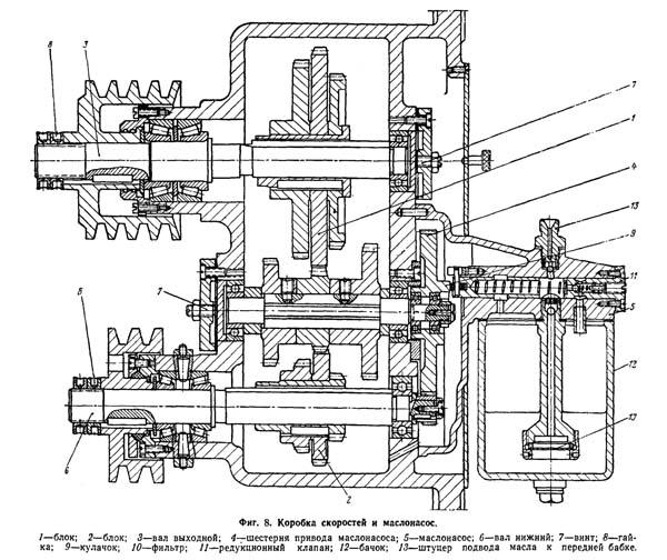 Коробка скоростей и маслонасос универсального токарно-винторезного станка ТВ320, ТВ320П